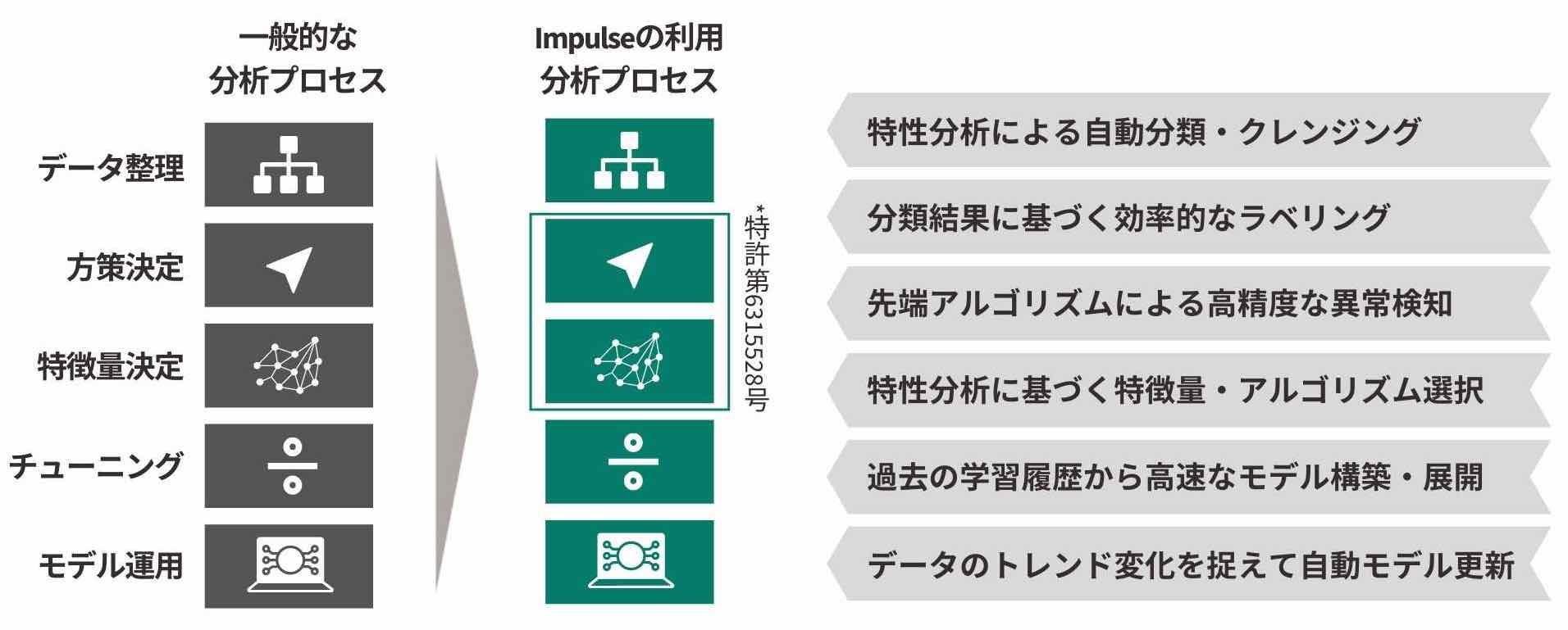 Impulseのオートモデリング